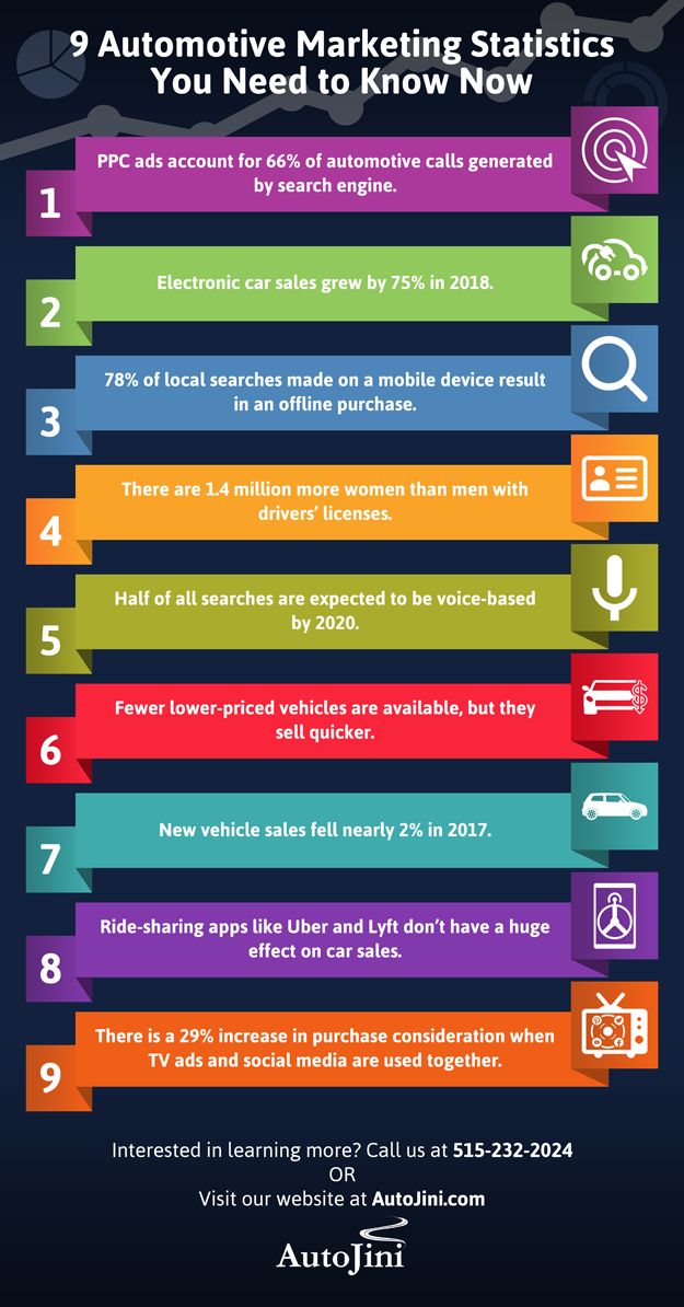 9 Automotive Marketing Statistics You Need to Know in 2019